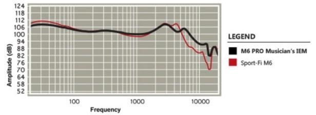 M6 Pro - wykres